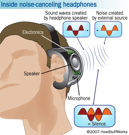 Noise Cancelling Headphones image by Howstuffworks